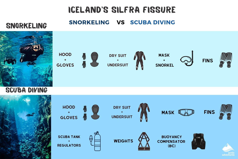4 Perbedaan Snorkeling Dan Diving